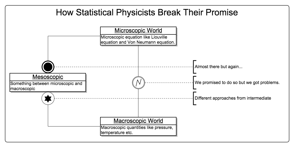 How Statistical Physicists Break Their Promise