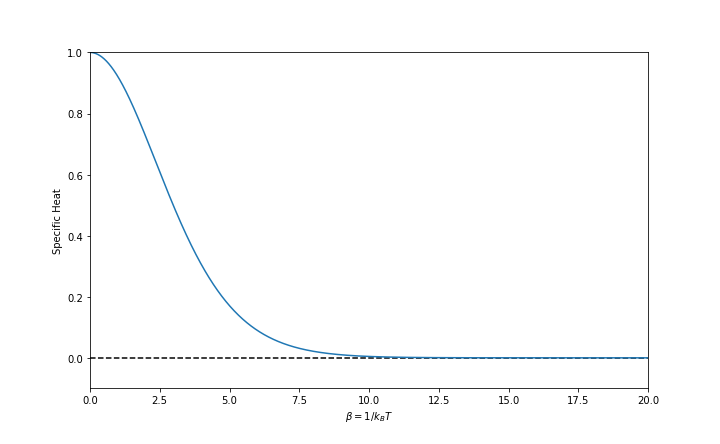 Probability distribution with an attraction point.