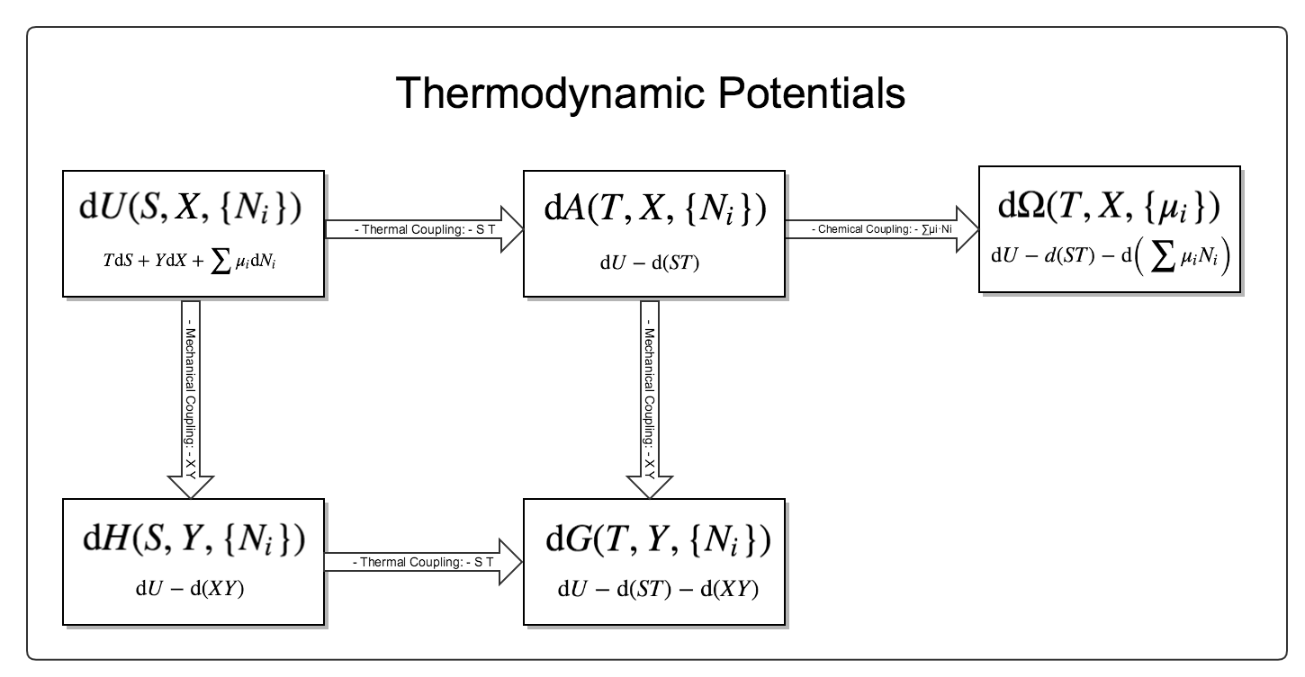 ../_images/thermodynamicPotentials.png